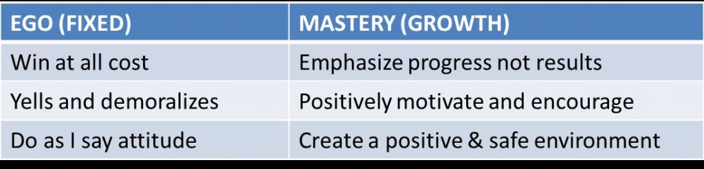 Ego mindset versus mastery mindset
